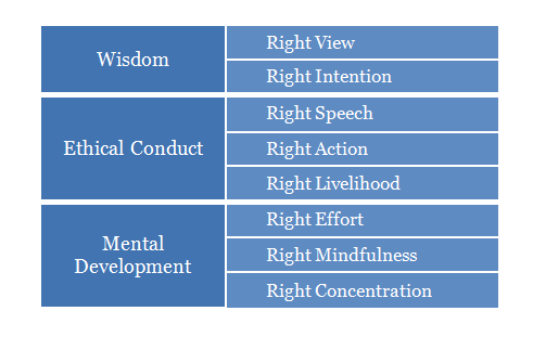 Minimalism & The Noble Eightfold Path | Minimal Student