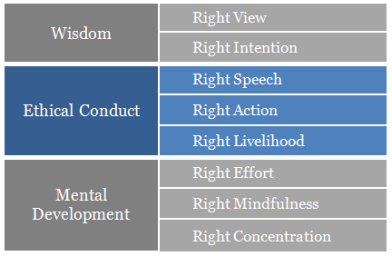 Minimalism & The Noble Eightfold Path II – Ethical Conduct ...