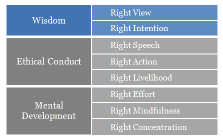Minimalism & The Noble Eightfold Path I – Attaining Wisdom ...